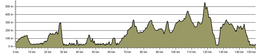 WHW Elevation Chart